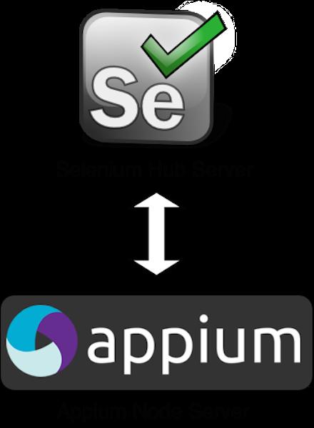 selenium-appium
