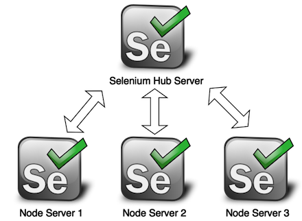Selenium サーバ構成