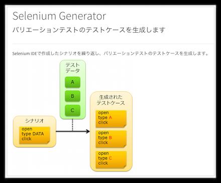 Selenium Generator